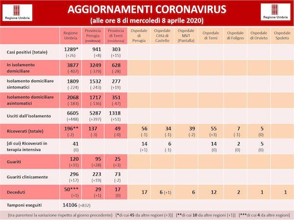 Coronavirus, in Umbria sono 1.289 le persone positive