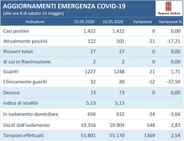 Coronavirus, in Umbria resta invariato a 1.422 il numero delle persone positive