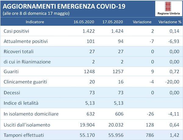 Coronavirus, in Umbria sono 94 gli attualmente positivi