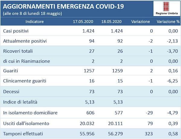 Coronavirus. Invariato il numero dele 1.424 persone positive