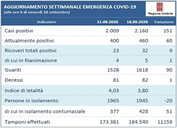 Coronavirus, l'andamento settimanale in Umbria dall'11 al 18 settembre
