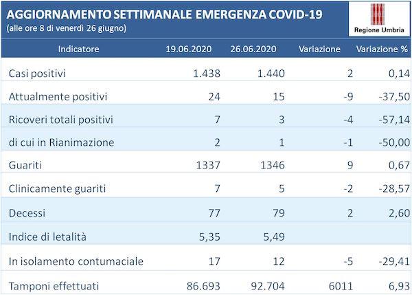 Coronavirus, l'andamento della settimana in Umbria