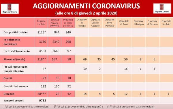 Covid-19: in Umbria salgono a 7 i deceduti, 395 i positivi, 810 fuori dall'isolamento fiduciario
