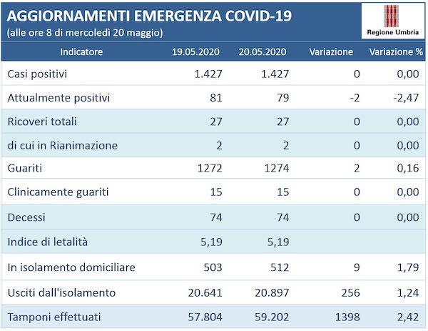 Coronavirus, in Umbria resta invariato a 1.427 il numero delle persone positive