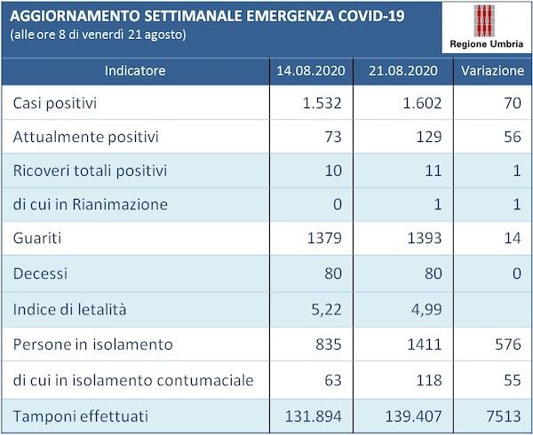 Coronavirus. In Umbria 4 deceduti, 334 positivi, 720 fuori dall'isolamento fiduciario