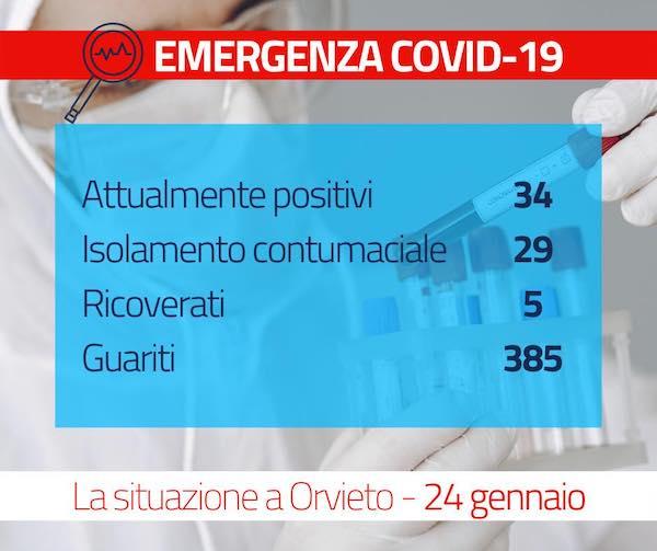 Covid-19, la situazione a Orvieto