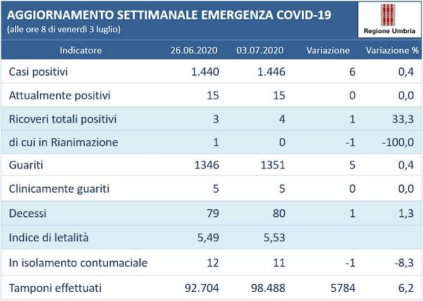 Coronavirus, l'andamento settimanale in Umbria