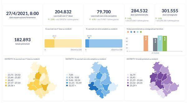 Vaccinazioni, la dashboard con tutti i dati relativi all'Umbria