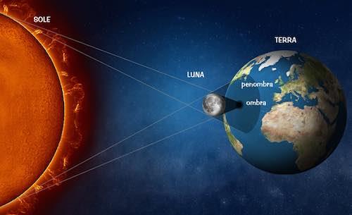 """Eclisse parziale di Sole. Osservazione in piazza Duomo con """"Nuova Pegasus"""""""