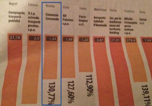 Spending review, Scelta Civica contro le Partecipate: altre polemiche sul Crescendo