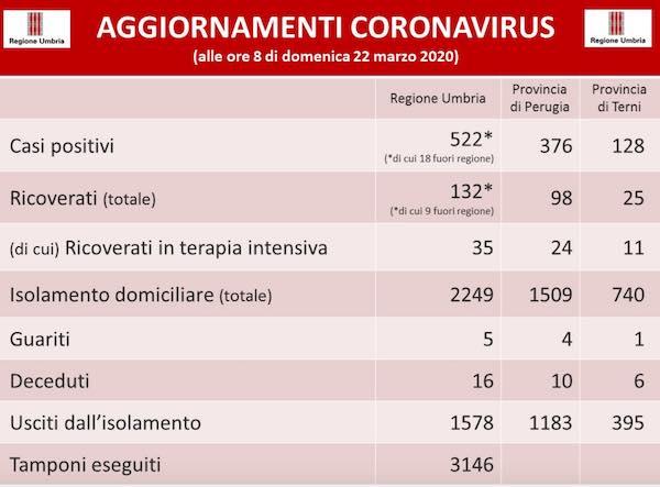 Coronavirus. In Umbria 522 i positivi, 1578 fuori dall'isolamento fiduciario